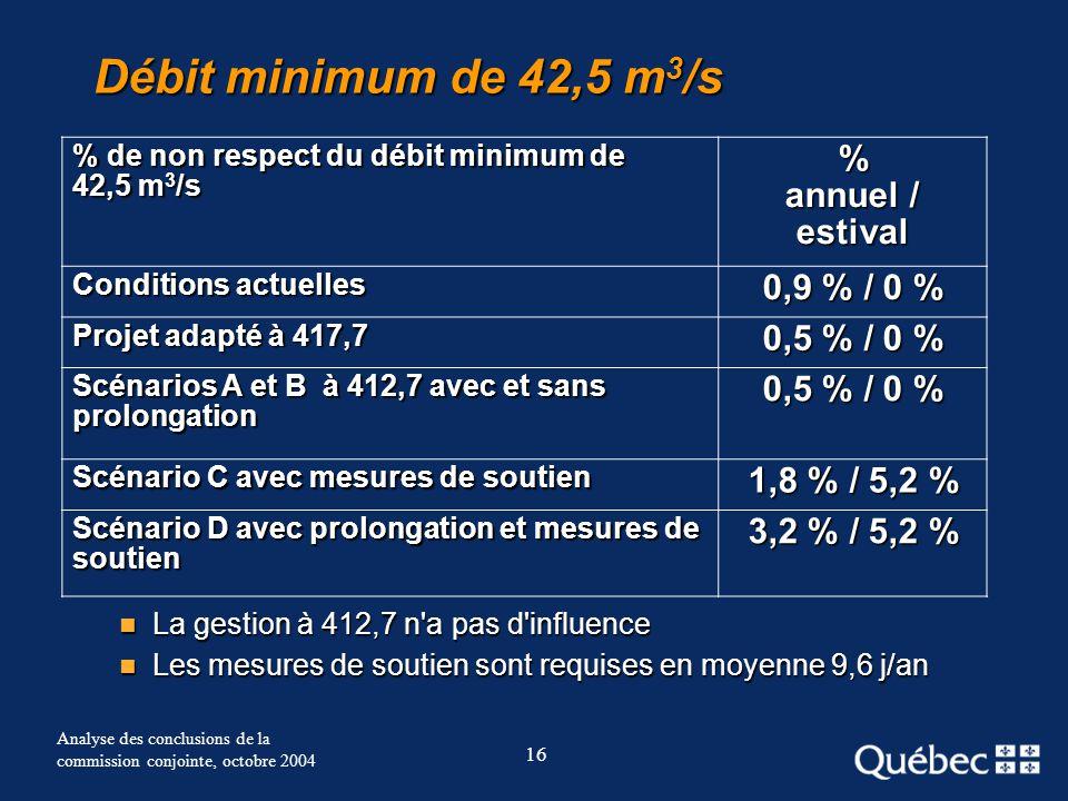 16 Analyse des conclusions de la commission conjointe, octobre 2004 Débit minimum de 42,5 m 3 /s La gestion à 412,7 n'a pas d'influence La gestion à 4