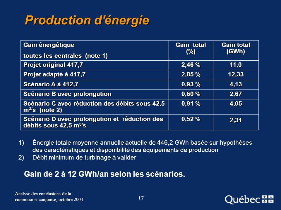 17 Analyse des conclusions de la commission conjointe, octobre 2004 Production d'énergie Gain énergétique toutes les centrales (note 1) Gain total (%)