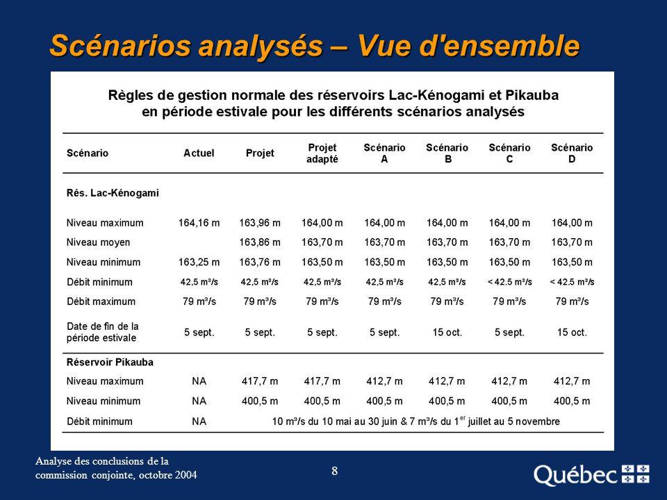 8 Analyse des conclusions de la commission conjointe, octobre 2004 Scénarios analysés – Vue d'ensemble