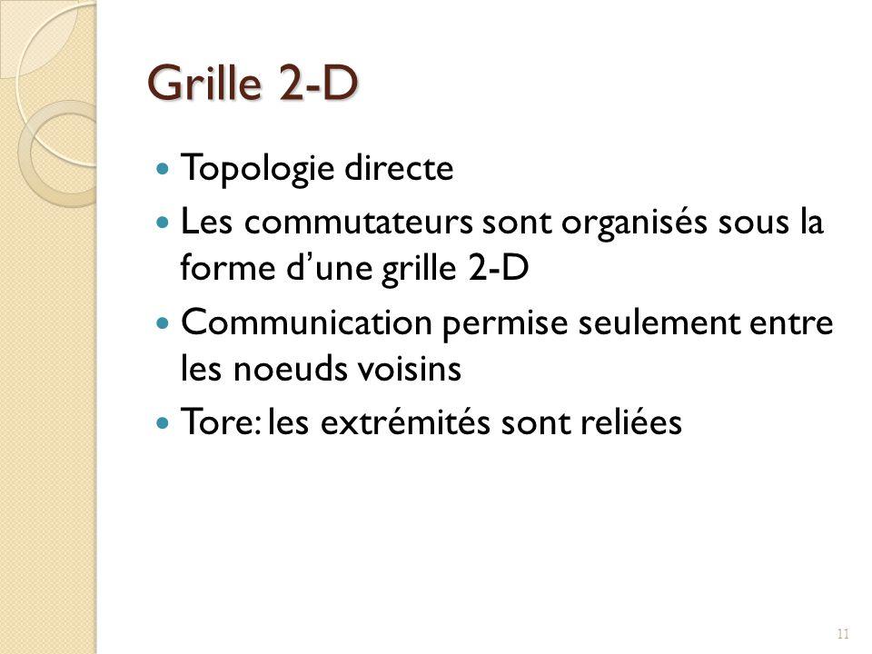 Grille 2-D Topologie directe Les commutateurs sont organisés sous la forme dune grille 2-D Communication permise seulement entre les noeuds voisins Tore: les extrémités sont reliées 11