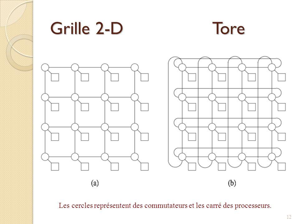 Grille 2-D Tore Les cercles représentent des commutateurs et les carré des processeurs. 12