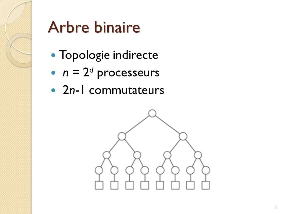 Arbre binaire Topologie indirecte n = 2 d processeurs 2n-1 commutateurs 14