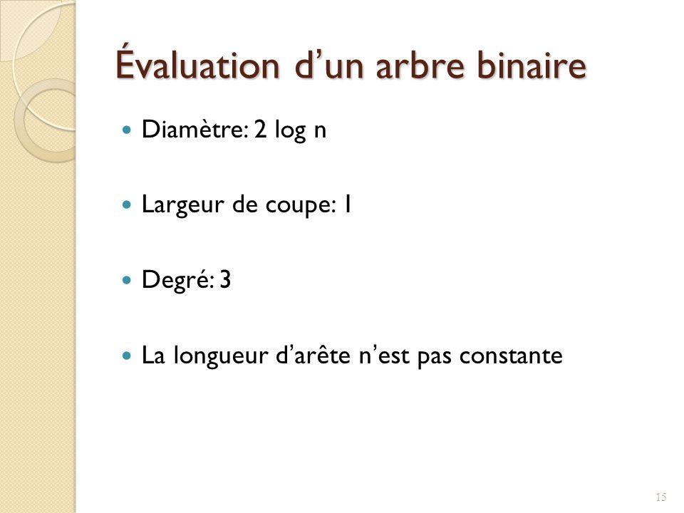 Évaluation dun arbre binaire Diamètre: 2 log n Largeur de coupe: 1 Degré: 3 La longueur darête nest pas constante 15