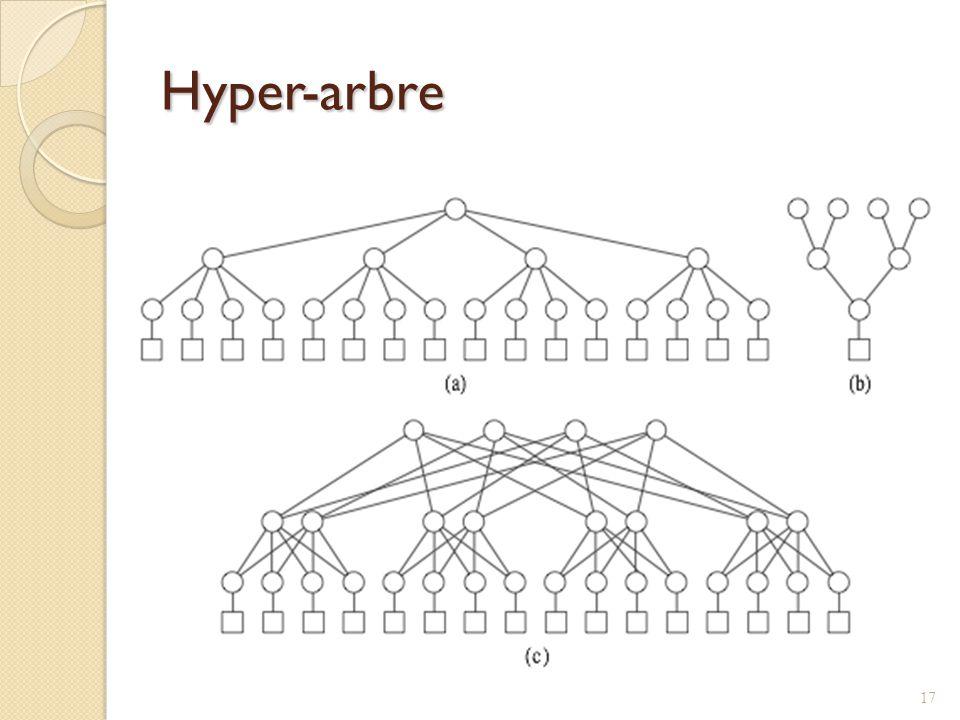 Hyper-arbre 17