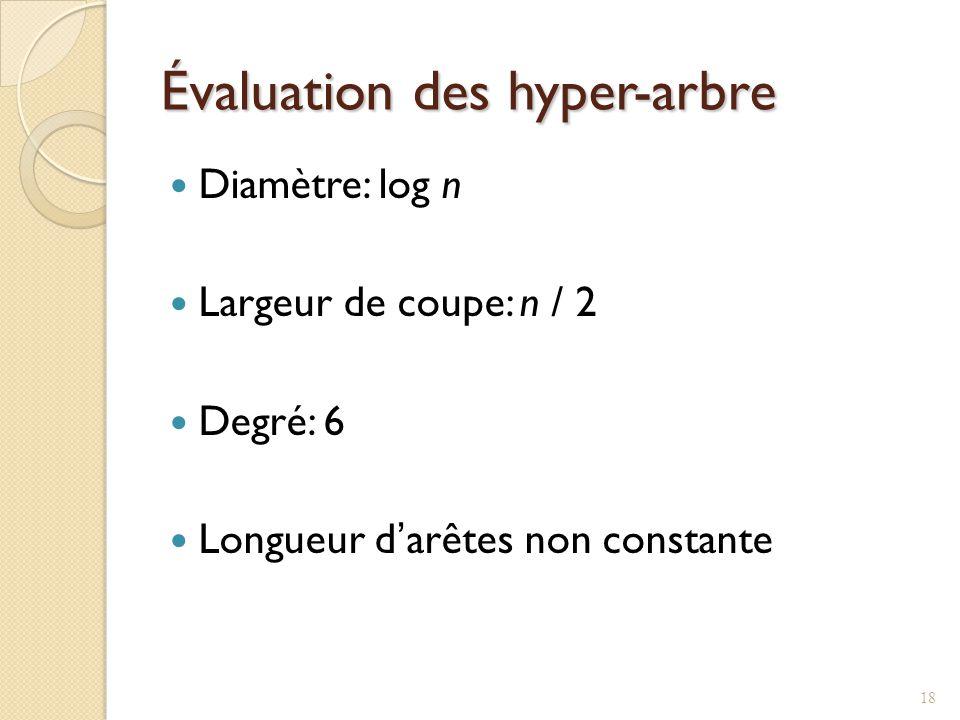 Évaluation des hyper-arbre Diamètre: log n Largeur de coupe: n / 2 Degré: 6 Longueur darêtes non constante 18