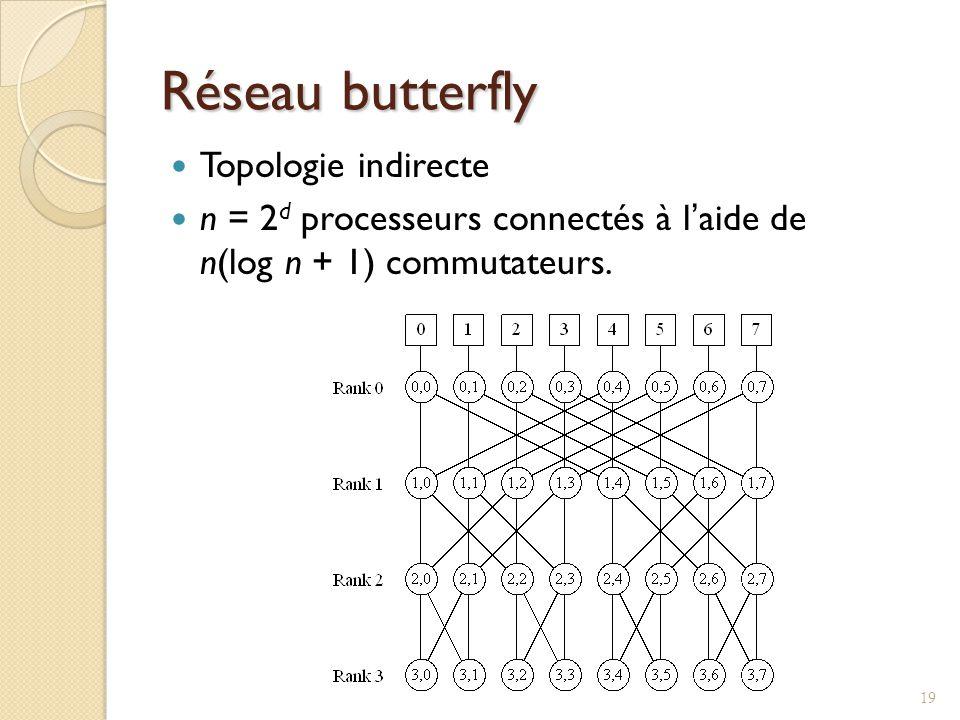 Réseau butterfly Topologie indirecte n = 2 d processeurs connectés à laide de n(log n + 1) commutateurs.