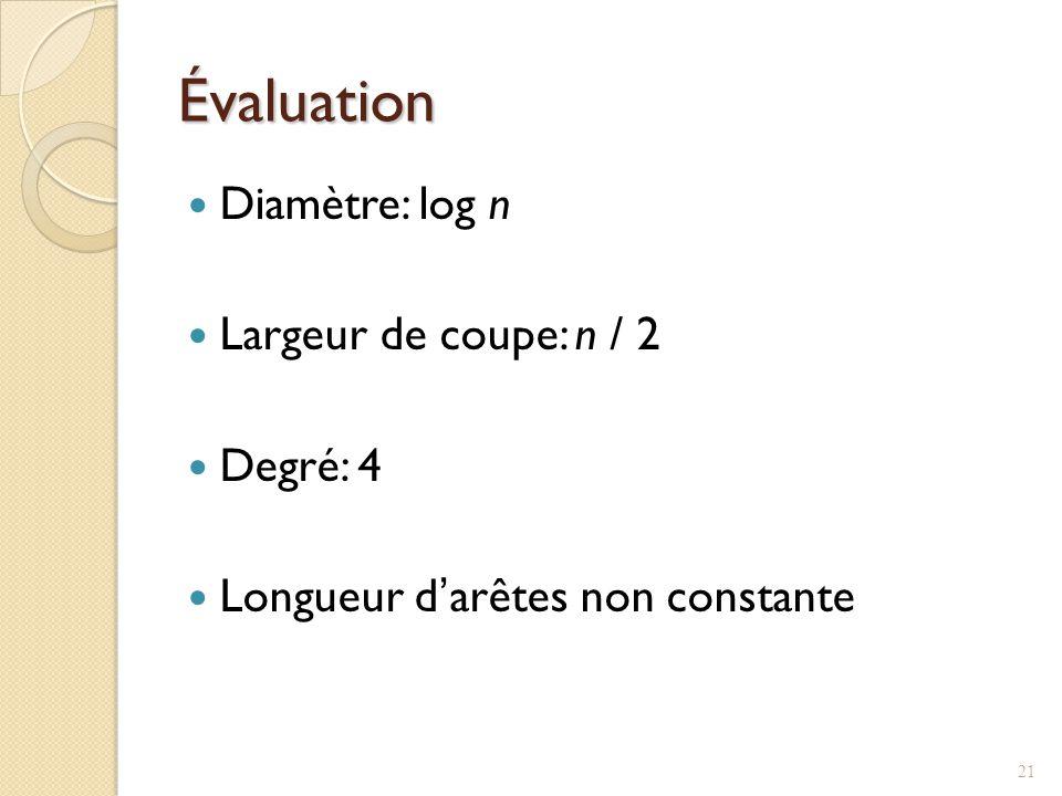 Évaluation Diamètre: log n Largeur de coupe: n / 2 Degré: 4 Longueur darêtes non constante 21