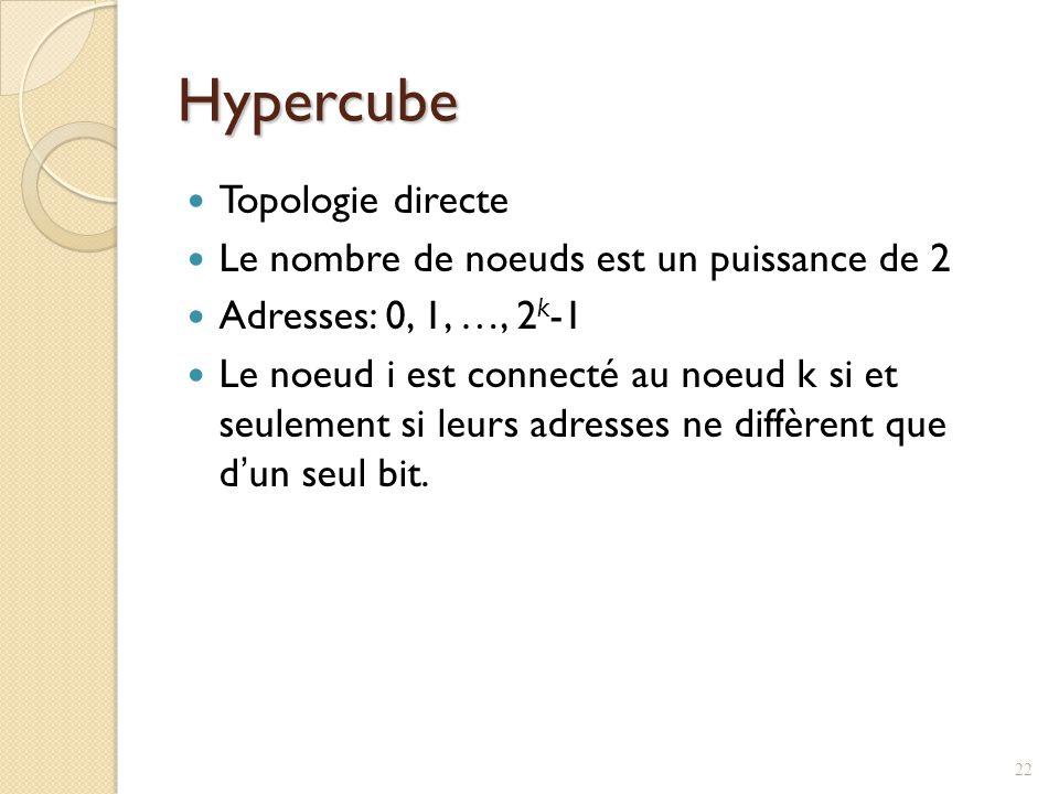 Hypercube Topologie directe Le nombre de noeuds est un puissance de 2 Adresses: 0, 1, …, 2 k -1 Le noeud i est connecté au noeud k si et seulement si leurs adresses ne diffèrent que dun seul bit.