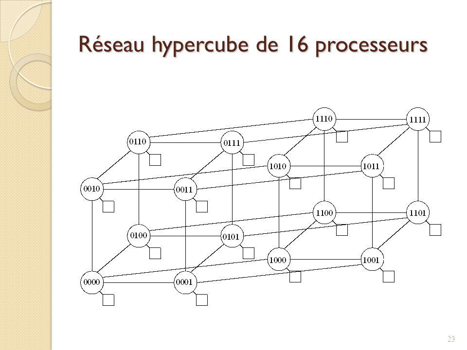 Réseau hypercube de 16 processeurs 23