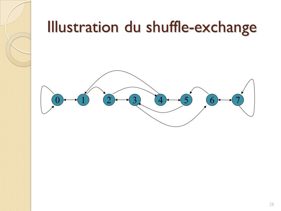 Illustration du shuffle-exchange 01234567 26