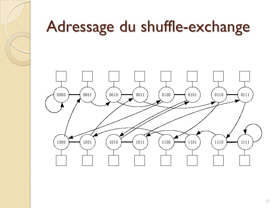 Adressage du shuffle-exchange 27