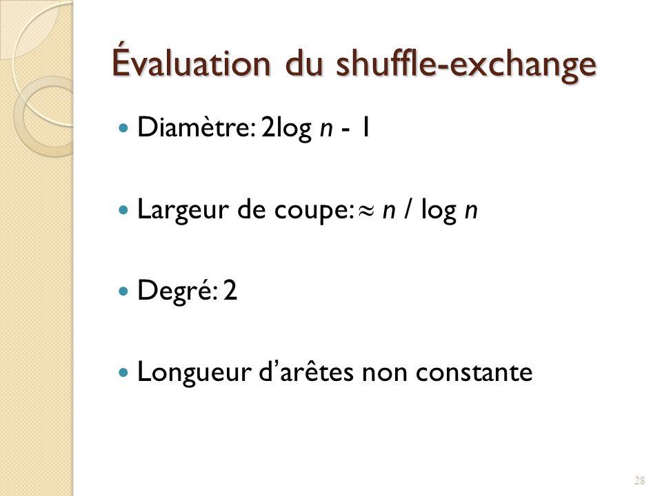 Évaluation du shuffle-exchange Diamètre: 2log n - 1 Largeur de coupe: n / log n Degré: 2 Longueur darêtes non constante 28