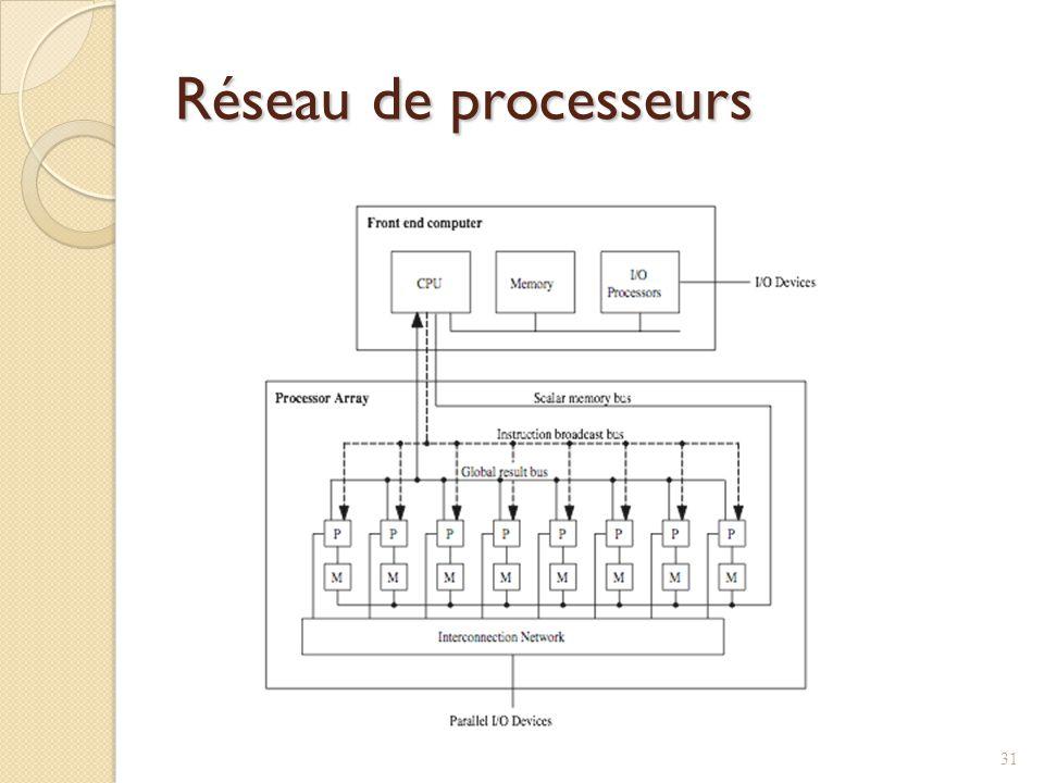 Réseau de processeurs 31
