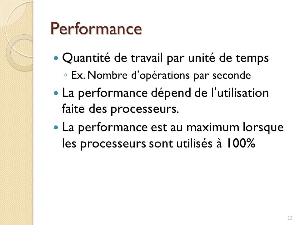 Performance Quantité de travail par unité de temps Ex.