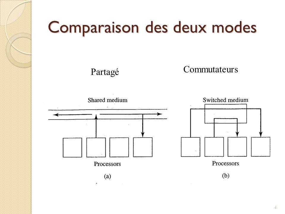 Comparaison des deux modes Partagé Commutateurs 4