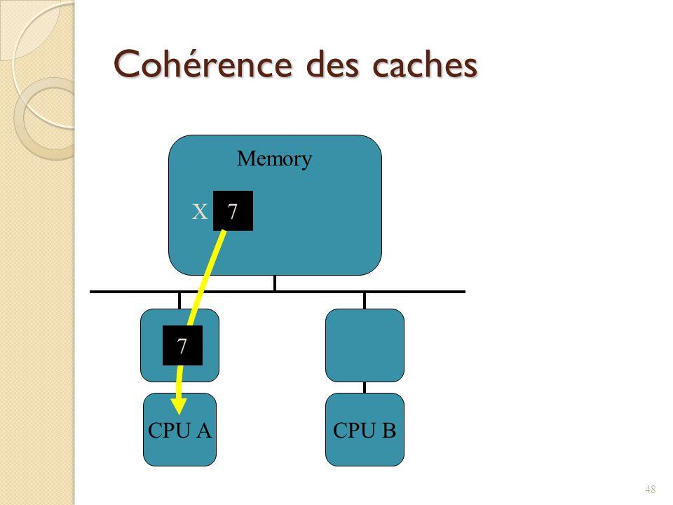 Cohérence des caches CPU ACPU B Memory 7 X 7 48