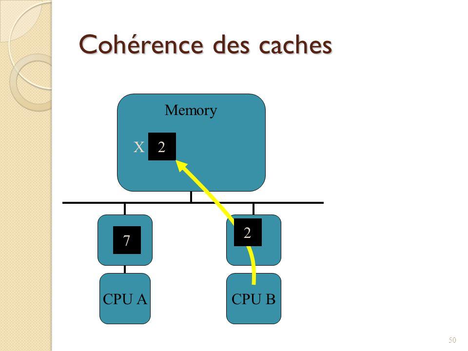 Cohérence des caches CPU ACPU B Memory 2 X 7 2 50