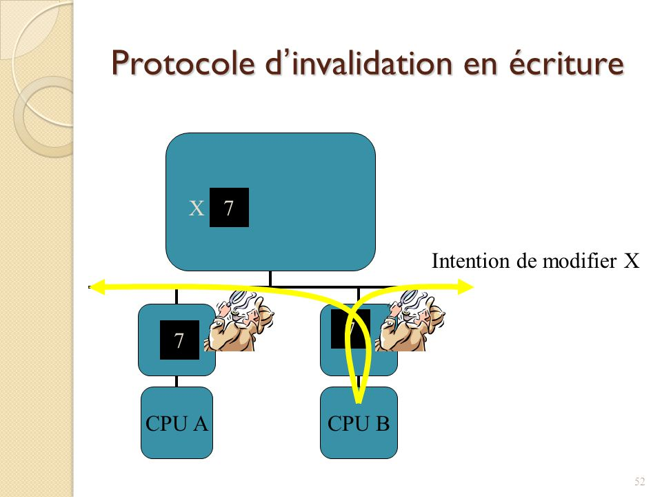 Protocole dinvalidation en écriture CPU ACPU B 7 X 7 7 Intention de modifier X 52