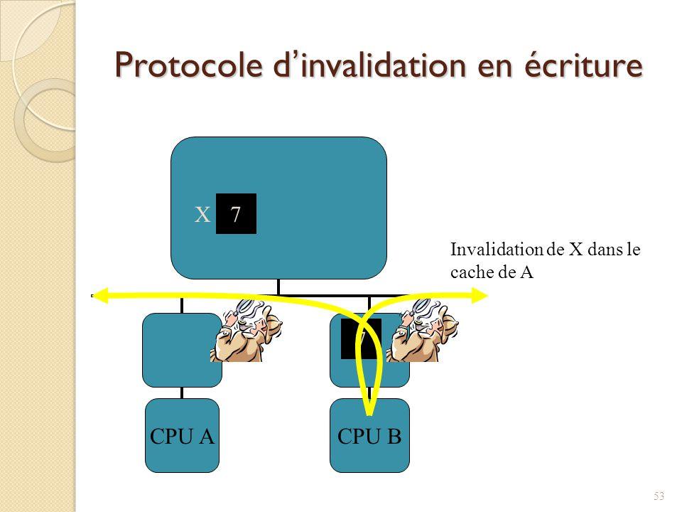 Protocole dinvalidation en écriture CPU ACPU B 7 X 7 Invalidation de X dans le cache de A 53