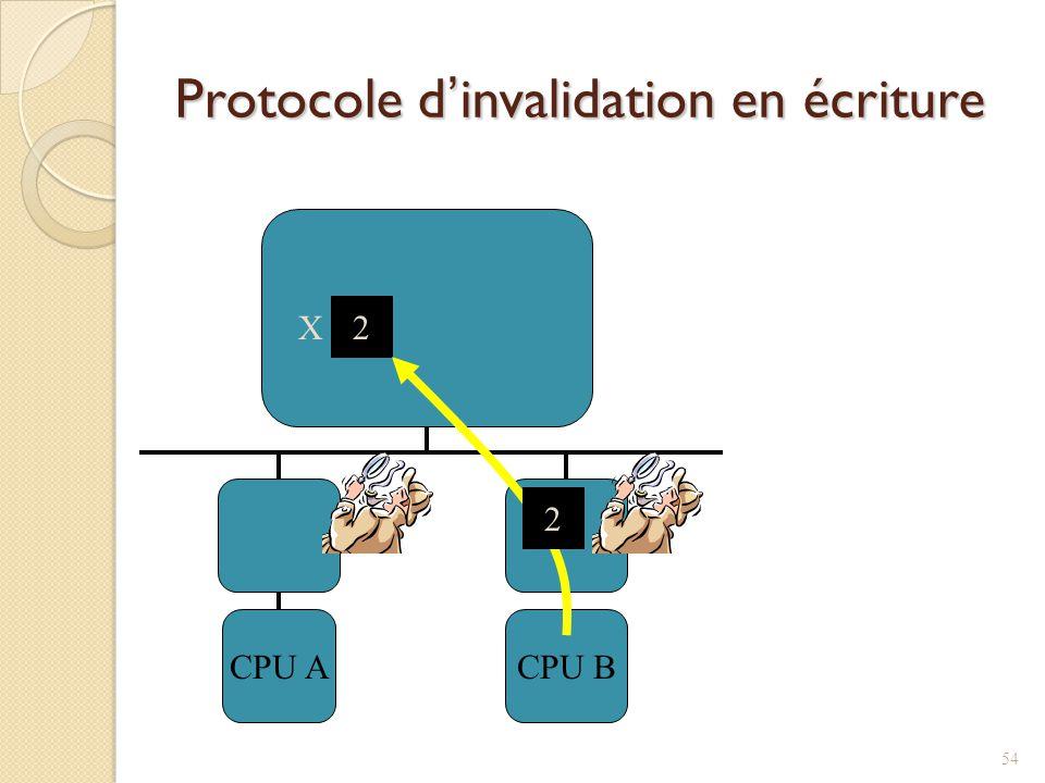 Protocole dinvalidation en écriture CPU ACPU B X 2 2 54