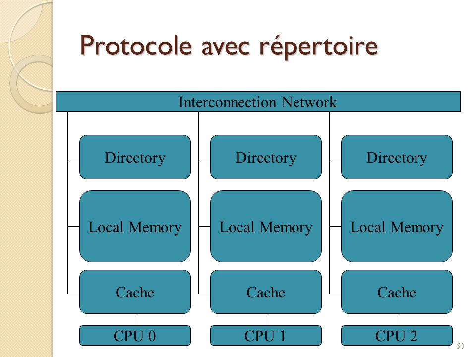 Protocole avec répertoire Interconnection Network Directory Local Memory Cache CPU 0 Directory Local Memory Cache CPU 1 Directory Local Memory Cache C