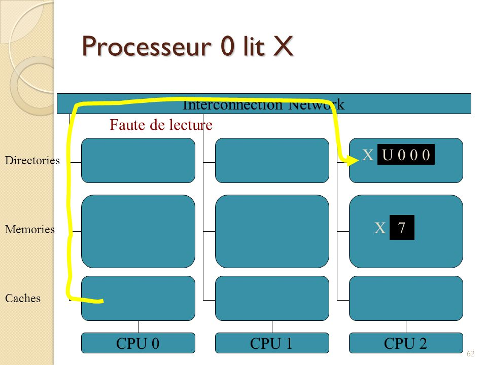 Processeur 0 lit X Interconnection Network CPU 0CPU 1CPU 2 7 X Caches Memories Directories X U 0 0 0 Faute de lecture 62