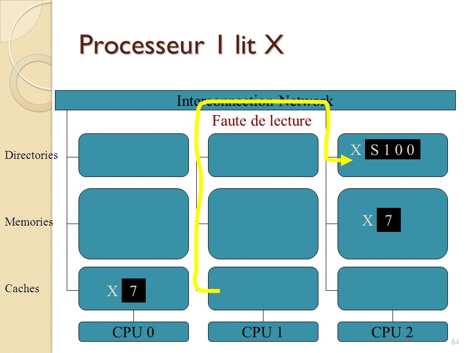 Processeur 1 lit X Interconnection Network CPU 0CPU 1CPU 2 7 X Caches Memories Directories X S 1 0 0 7 X Faute de lecture 64