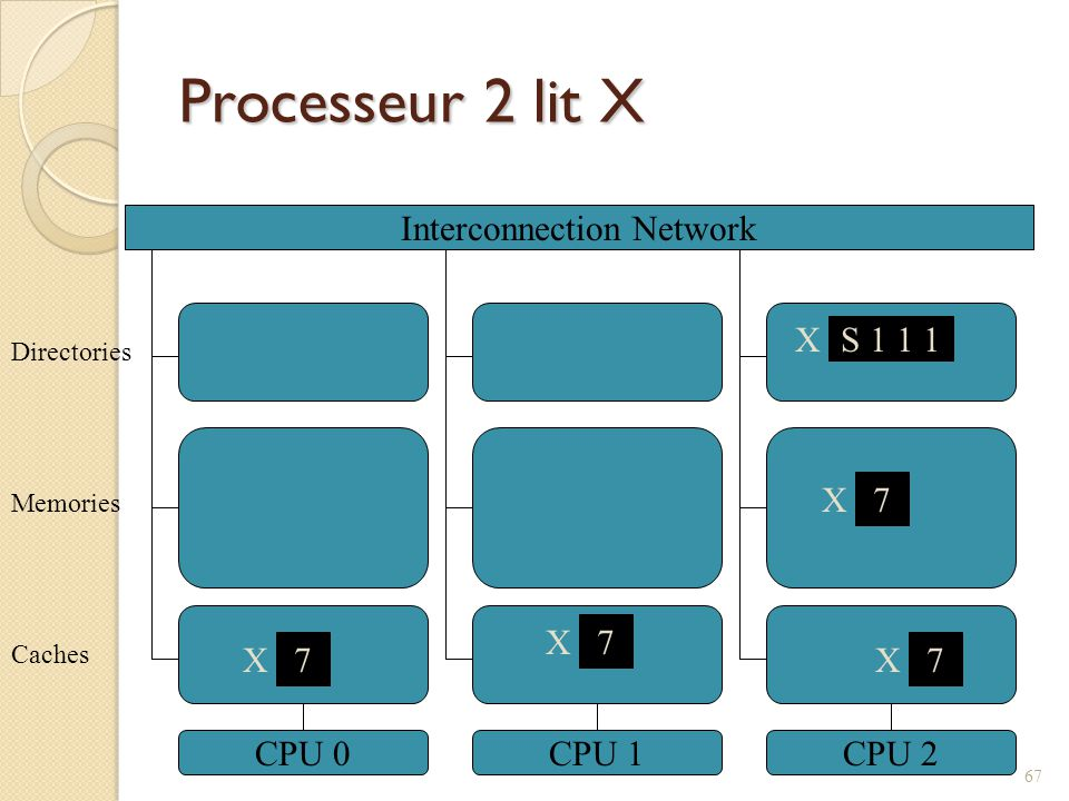 Processeur 2 lit X Interconnection Network CPU 0CPU 1CPU 2 7 X Caches Memories Directories X S 1 1 1 7 X 67 7 X 7 X