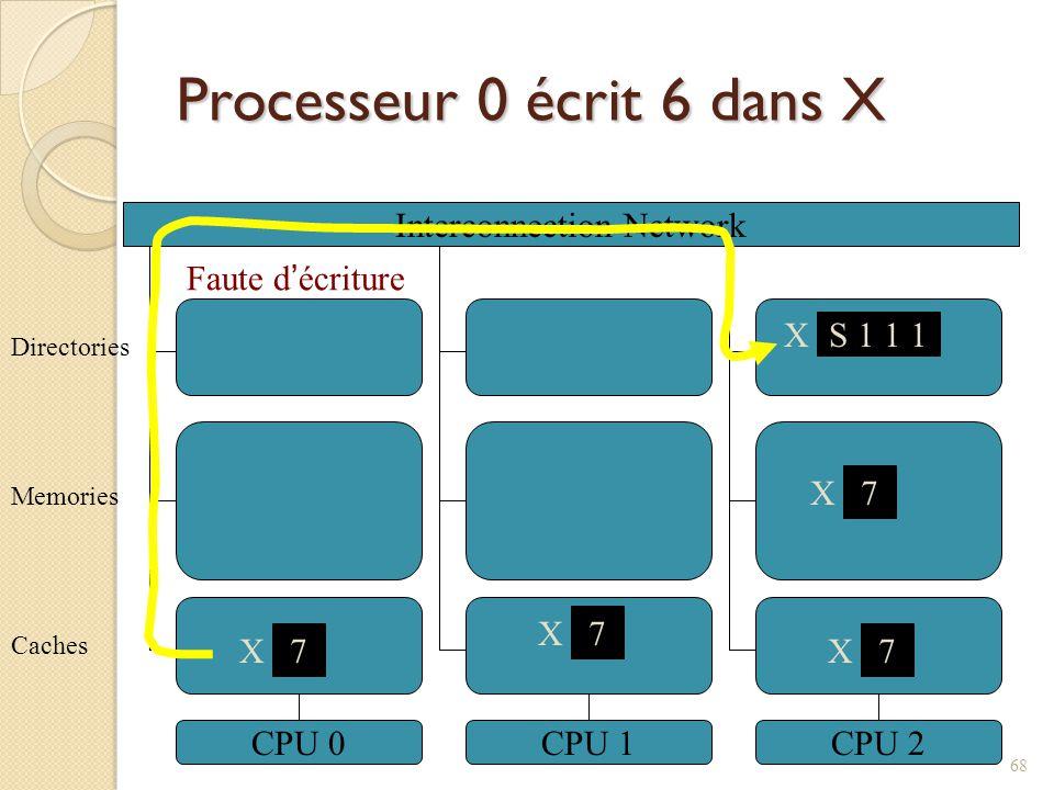 Processeur 0 écrit 6 dans X Interconnection Network CPU 0CPU 1CPU 2 7 X Caches Memories Directories X S 1 1 1 7 X 7 X Faute décriture 68 7 X