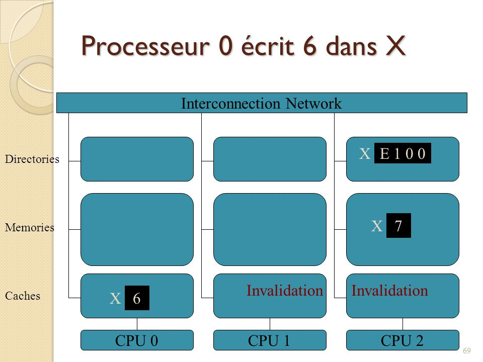 Processeur 0 écrit 6 dans X Interconnection Network CPU 0CPU 1CPU 2 7 X Caches Memories Directories X E 1 0 0 6 X Invalidation 69 Invalidation