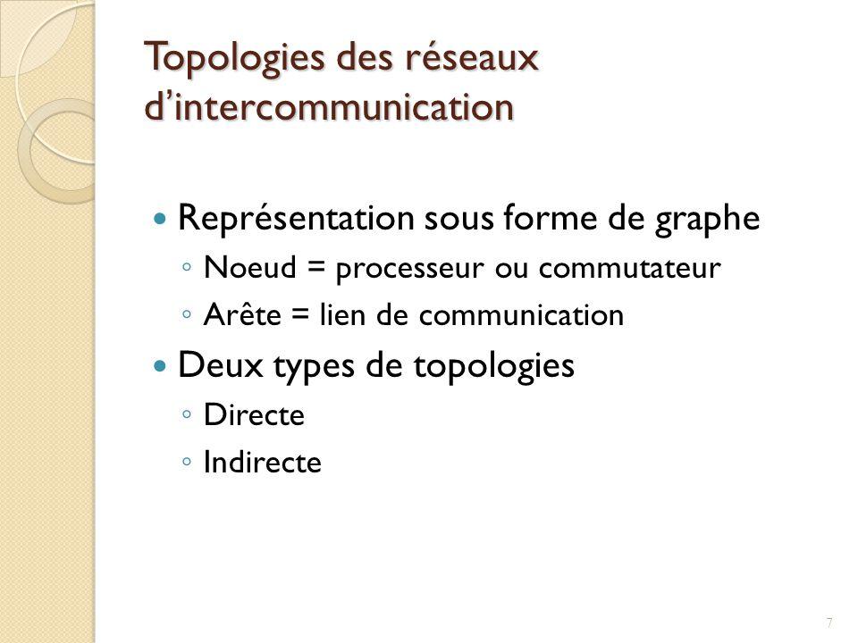 Topologies des réseaux dintercommunication Représentation sous forme de graphe Noeud = processeur ou commutateur Arête = lien de communication Deux types de topologies Directe Indirecte 7