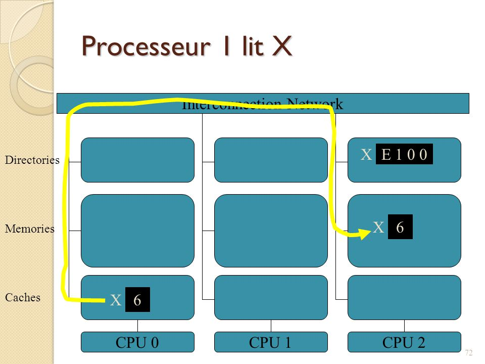 Processeur 1 lit X Interconnection Network CPU 0CPU 1CPU 2 6 X Caches Memories Directories X E 1 0 0 6 X 72