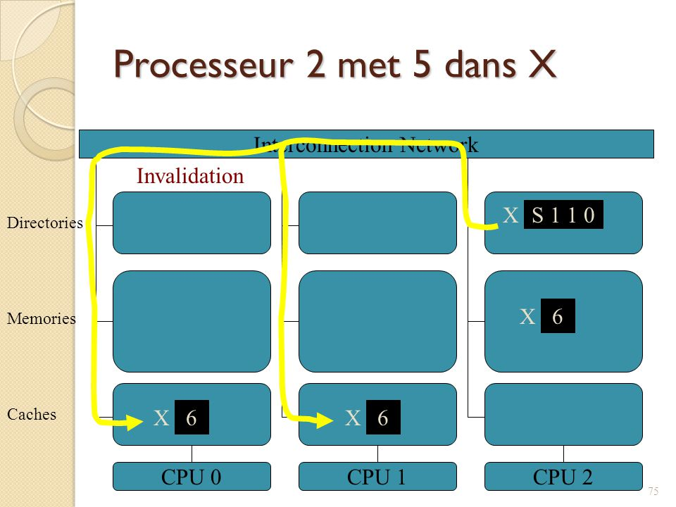 Processeur 2 met 5 dans X Interconnection Network CPU 0CPU 1CPU 2 6 X Caches Memories Directories X S 1 1 0 6 X 6 X Invalidation 75