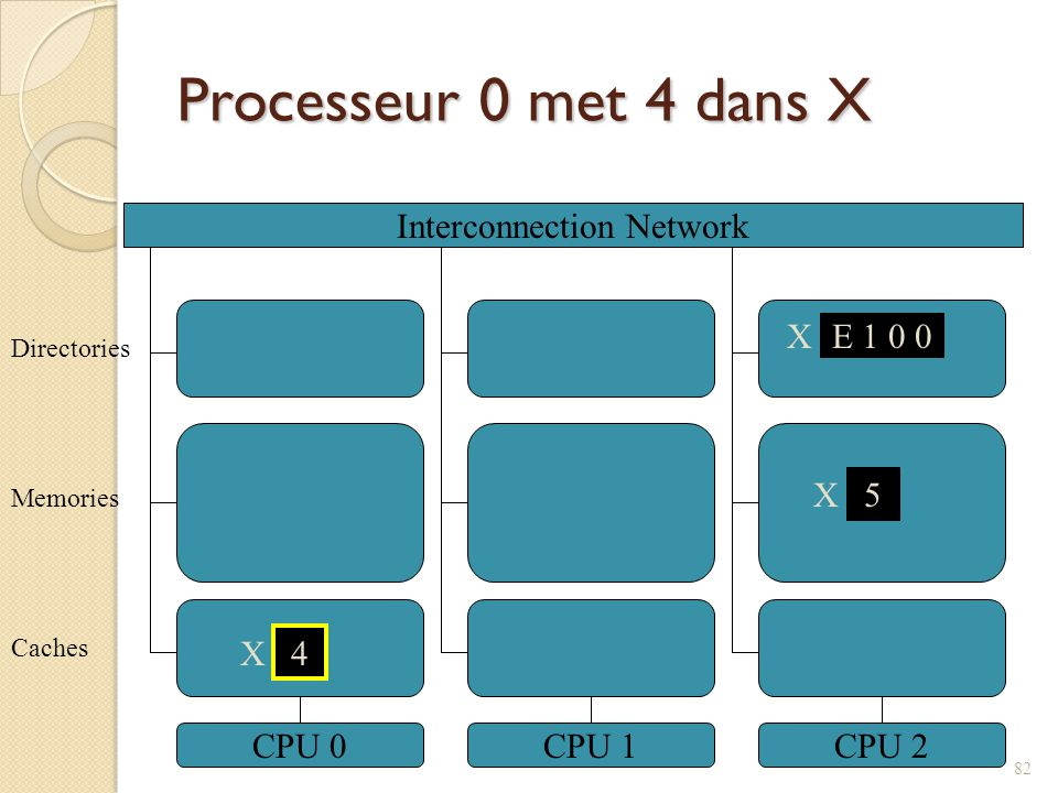 Processeur 0 met 4 dans X Interconnection Network CPU 0CPU 1CPU 2 5 X Caches Memories Directories X E 1 0 0 4 X 82