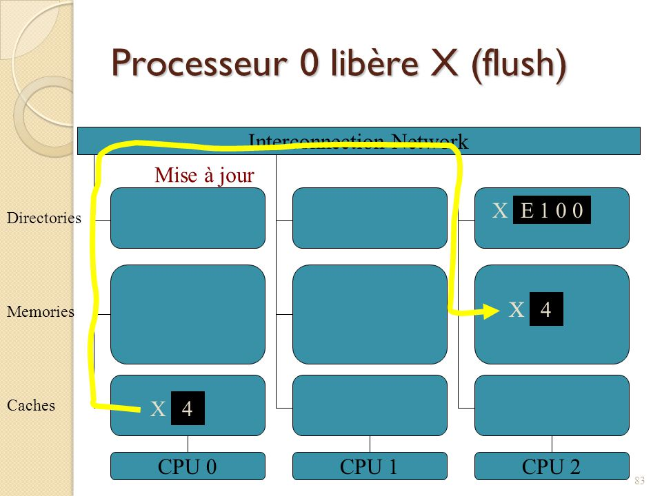 Processeur 0 libère X (flush) Interconnection Network CPU 0CPU 1CPU 2 5 X Caches Memories Directories X E 1 0 0 4 X 4 X Mise à jour 83