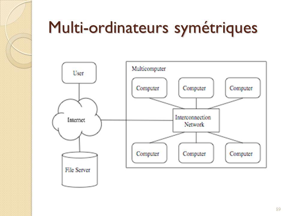 Multi-ordinateurs symétriques 89