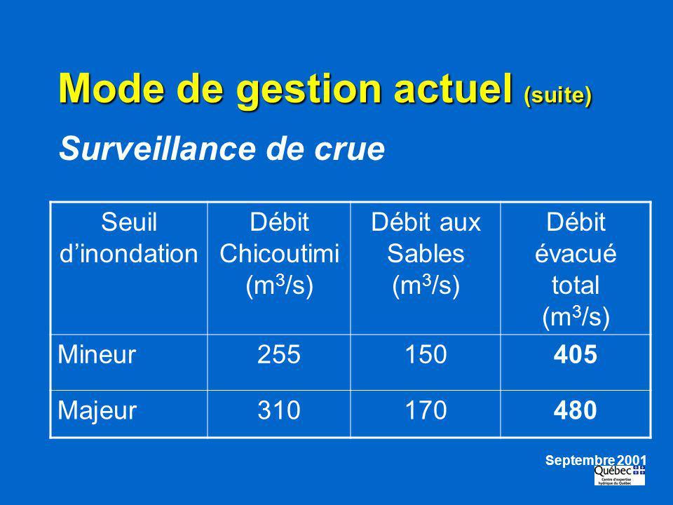 Mode de gestion actuel (suite) Surveillance de crue Seuil dinondation Débit Chicoutimi (m 3 /s) Débit aux Sables (m 3 /s) Débit évacué total (m 3 /s)