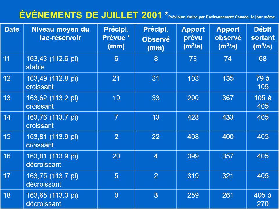 ÉVÉNEMENTS DE JUILLET 2001 * Prévision émise par Environnement Canada, le jour même DateNiveau moyen du lac-réservoir Précipi. Prévue * (mm) Précipi.