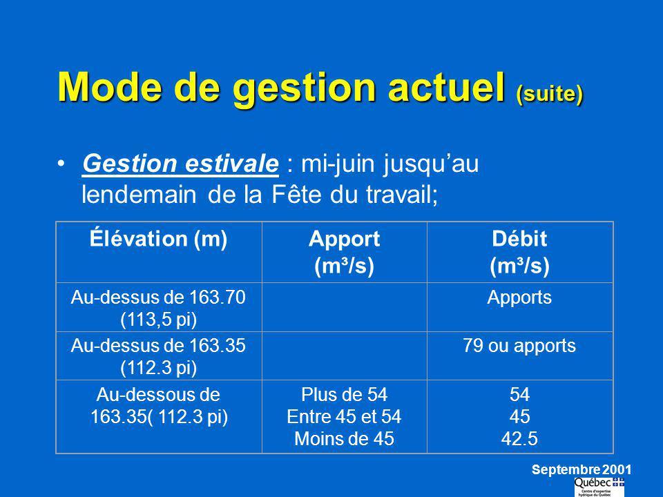 Mode de gestion actuel (suite) Gestion estivale : mi-juin jusquau lendemain de la Fête du travail; Élévation (m)Apport (m³/s) Débit (m³/s) Au-dessus d
