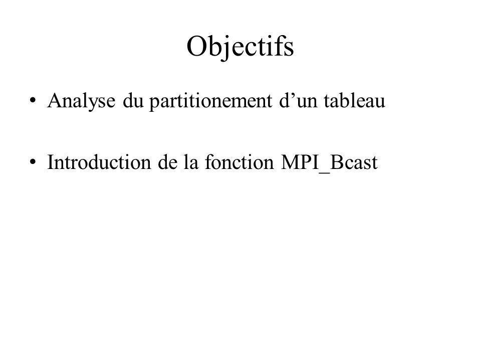 Function MPI_Bcast int MPI_Bcast ( void *buffer, /* Addr du 1er élément*/ int count, /* # éléments à diffuser*/ MPI_Datatype datatype, /* Type des éléments*/ int root, /* ID du processus racine*/ MPI_Comm comm) /* Communicator */ MPI_Bcast (&k, 1, MPI_INT, 0, MPI_COMM_WORLD);