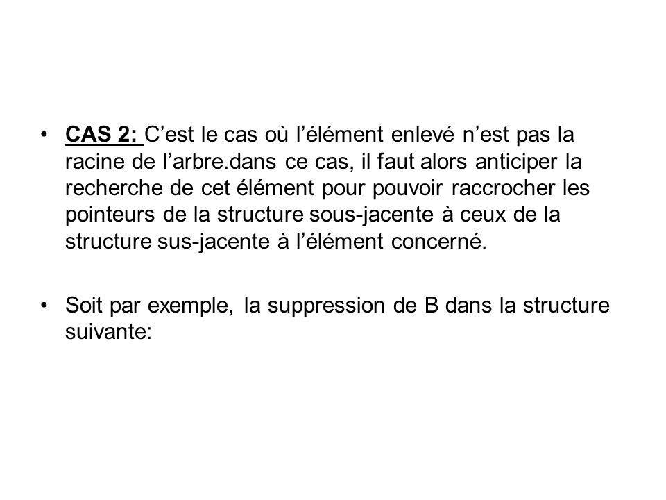 CAS 2: Cest le cas où lélément enlevé nest pas la racine de larbre.dans ce cas, il faut alors anticiper la recherche de cet élément pour pouvoir raccr