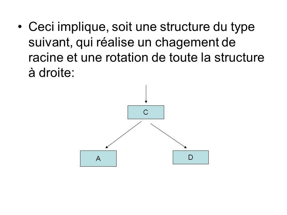 Ceci implique, soit une structure du type suivant, qui réalise un chagement de racine et une rotation de toute la structure à droite: C A D
