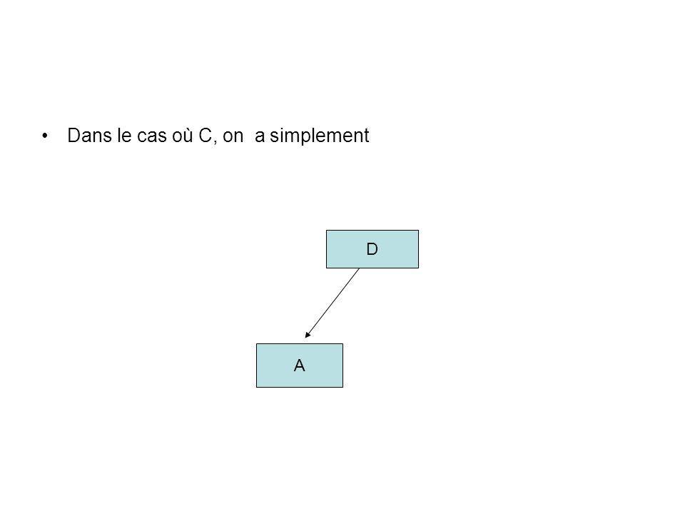 Dans le cas où C, on a simplement D A