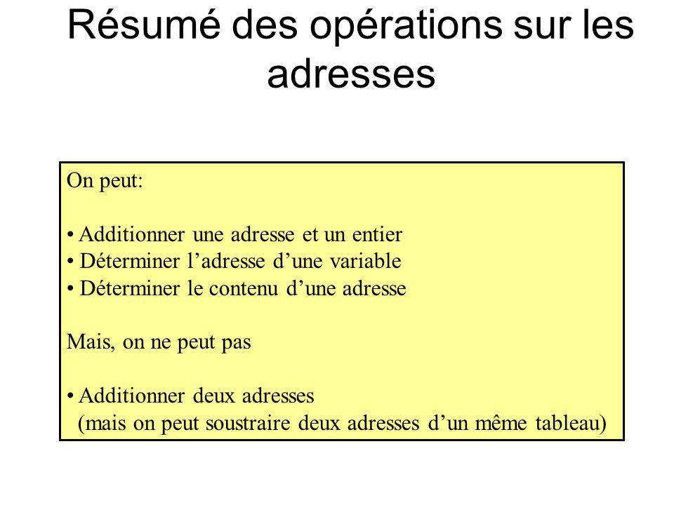 Résumé des opérations sur les adresses On peut: Additionner une adresse et un entier Déterminer ladresse dune variable Déterminer le contenu dune adre