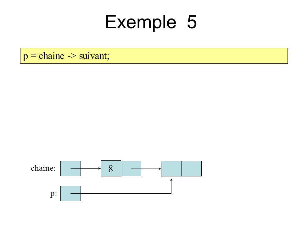 Exemple 5 p = chaine -> suivant; chaine: 8 p: