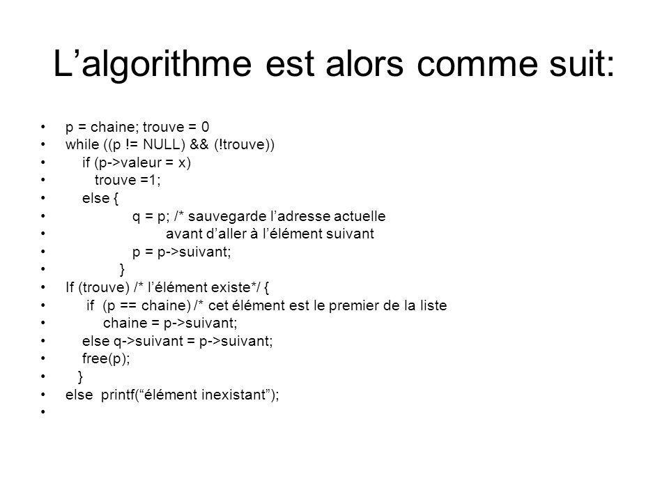 Lalgorithme est alors comme suit: p = chaine; trouve = 0 while ((p != NULL) && (!trouve)) if (p->valeur = x) trouve =1; else { q = p; /* sauvegarde la