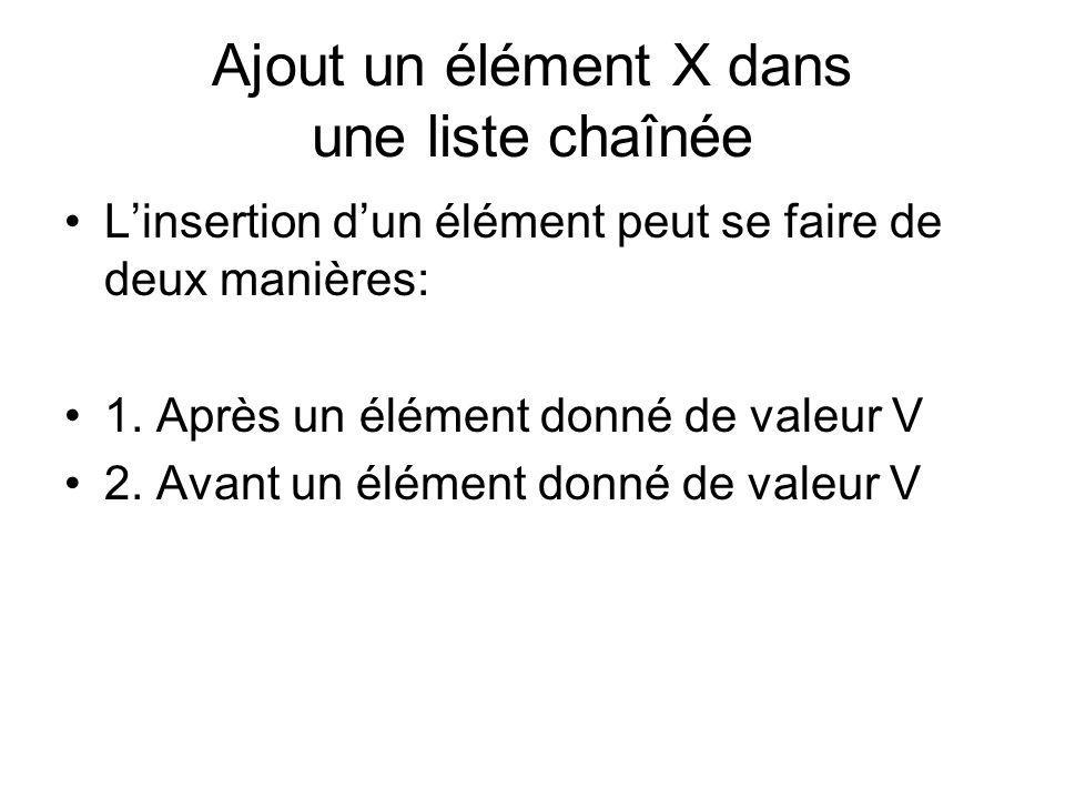 Ajout un élément X dans une liste chaînée Linsertion dun élément peut se faire de deux manières: 1. Après un élément donné de valeur V 2. Avant un élé