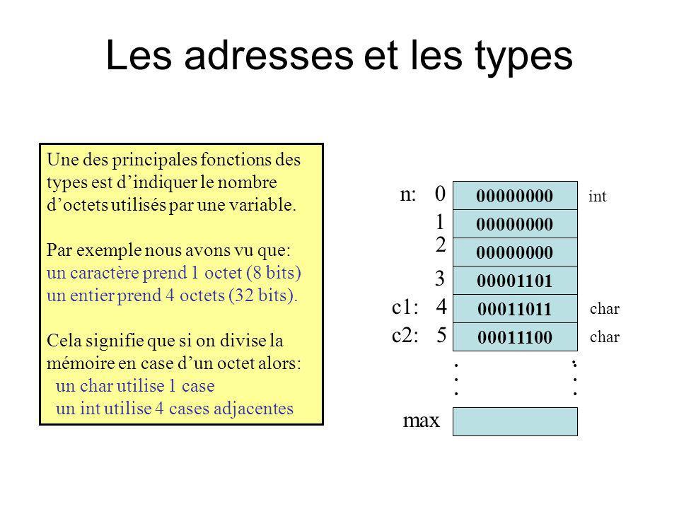 Pointeurs sur void La fonction malloc ne sait pas à quoi servira lespace mémoire qui lui est demandé.