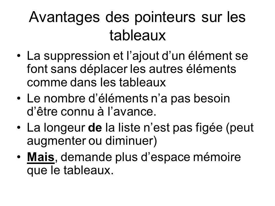 Avantages des pointeurs sur les tableaux La suppression et lajout dun élément se font sans déplacer les autres éléments comme dans les tableaux Le nom