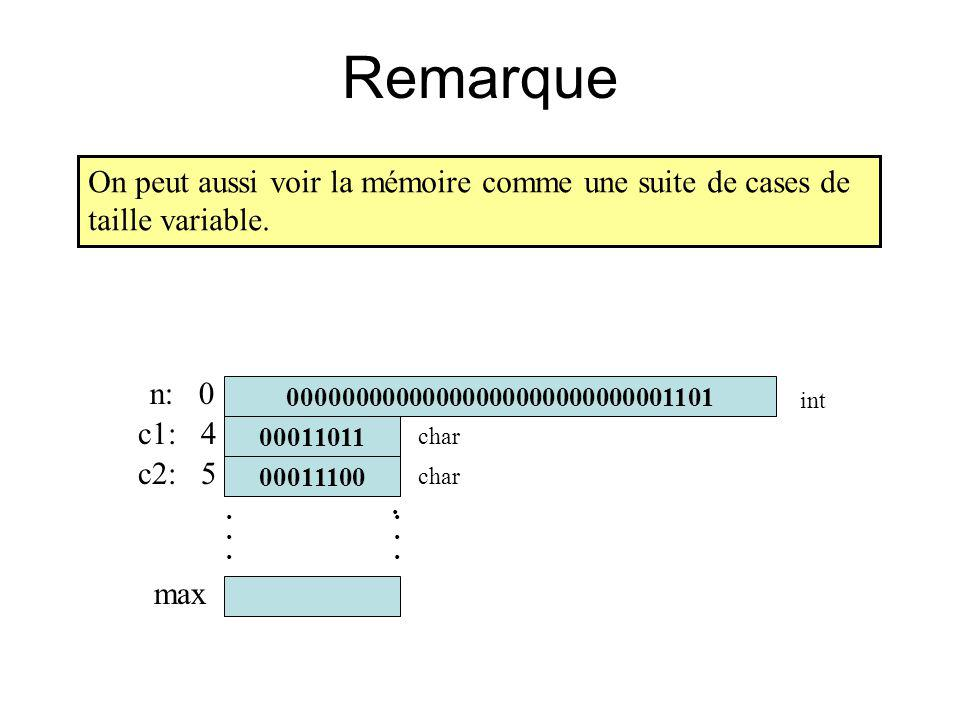 c1: 4 Remarque...... n: 0 c2: 5 max char int 00000000000000000000000000001101 00011100 00011011............ char int On peut aussi voir la mémoire com